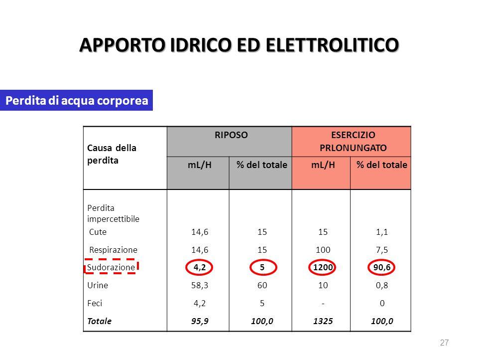 APPORTO IDRICO ED ELETTROLITICO