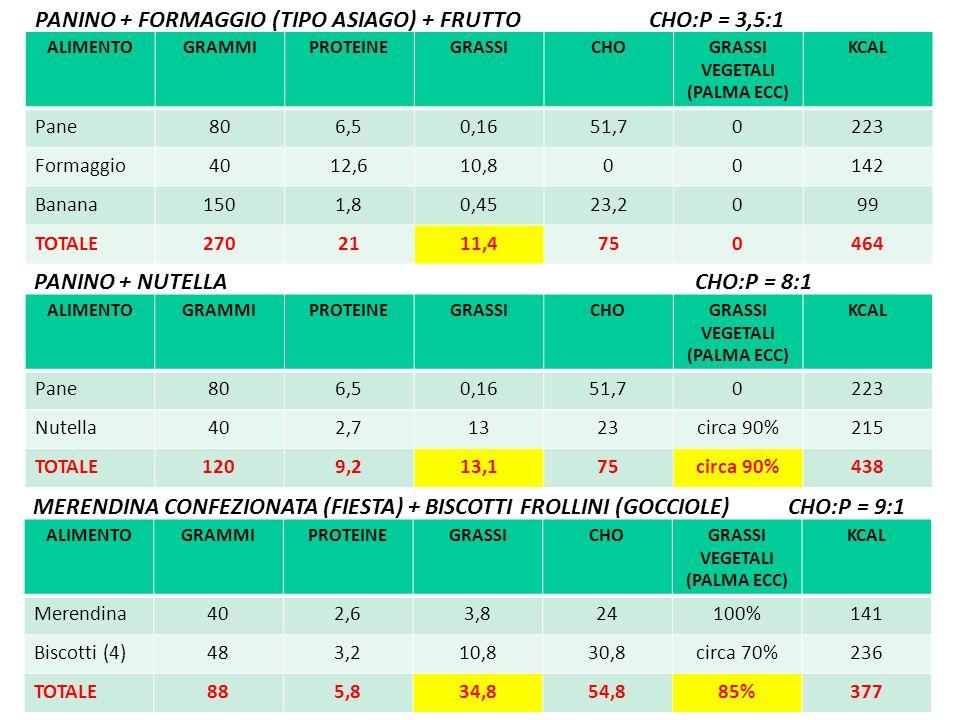 PANINO + FORMAGGIO (TIPO ASIAGO) + FRUTTO CHO:P = 3,5:1
