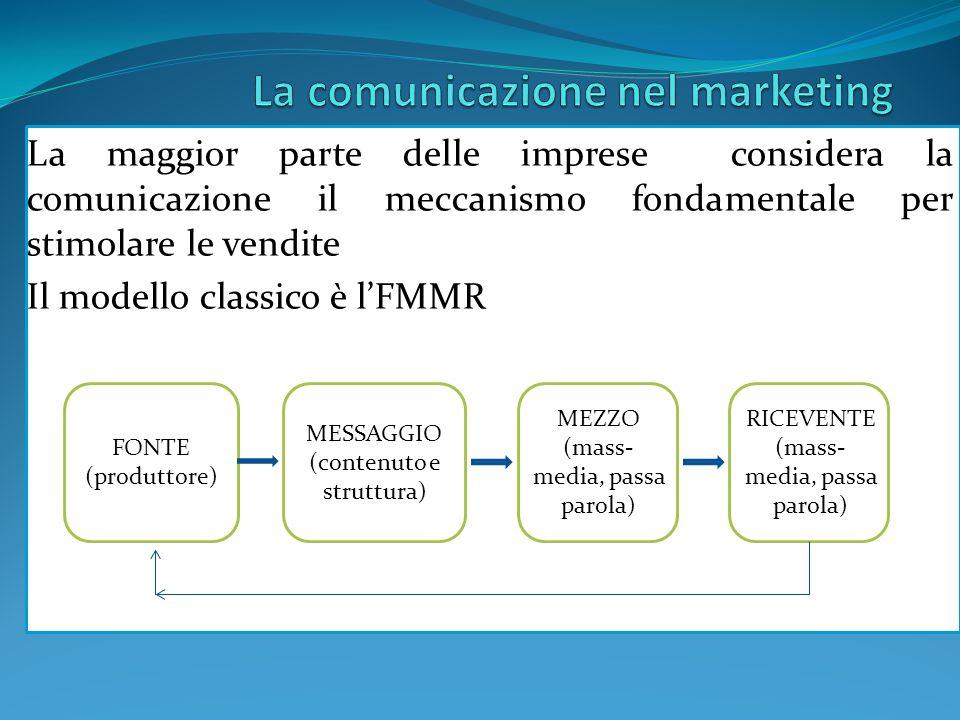 La comunicazione nel marketing