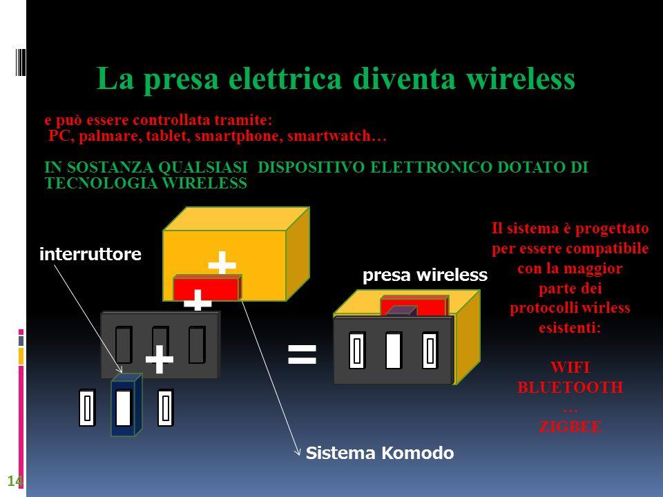 + + = + La presa elettrica diventa wireless