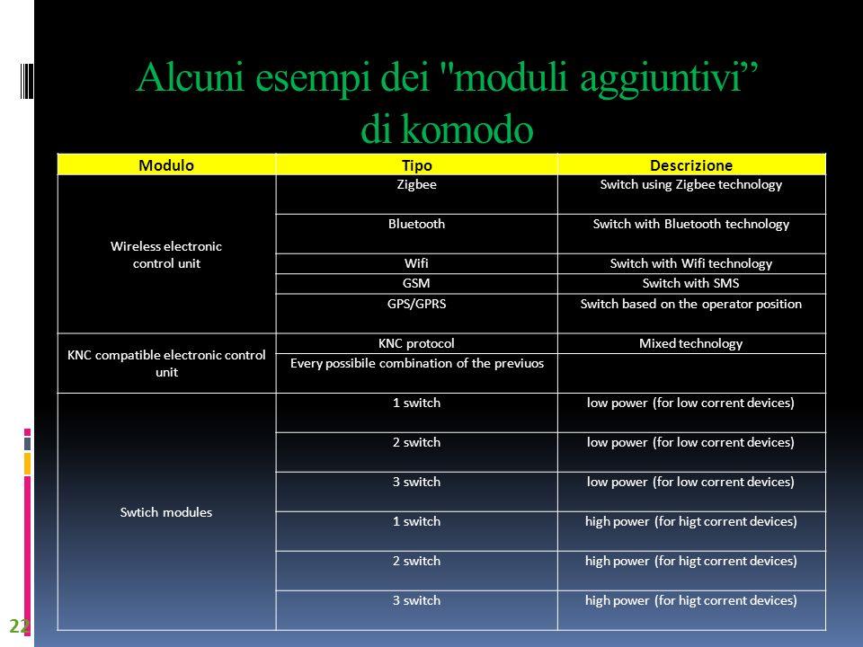 Alcuni esempi dei moduli aggiuntivi di komodo