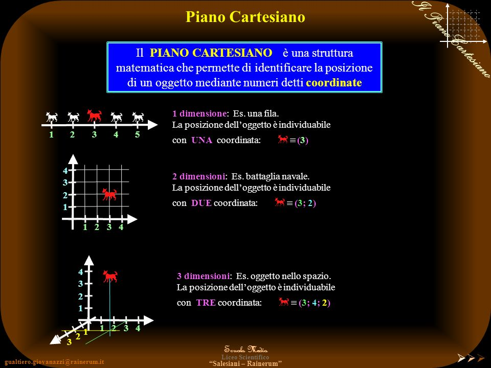 Piano Cartesiano