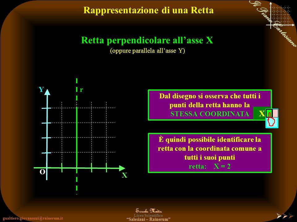  Rappresentazione di una Retta Retta perpendicolare all'asse X X