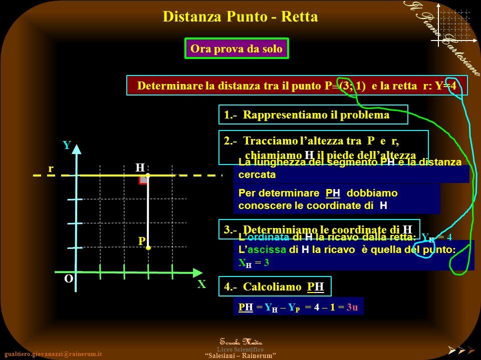 Determinare la distanza tra il punto P(3; 1) e la retta r: Y=4