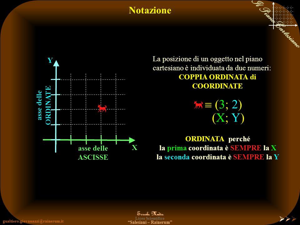  (3; 2)  (X; Y) Notazione La posizione di un oggetto nel piano Y