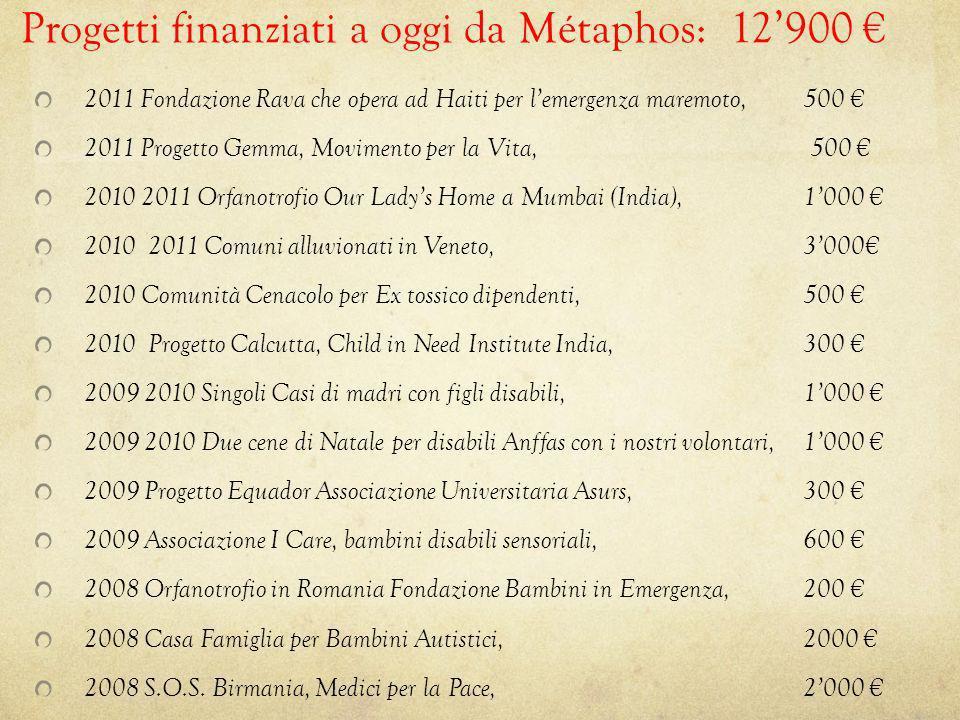 Progetti finanziati a oggi da Métaphos: 12'900 €