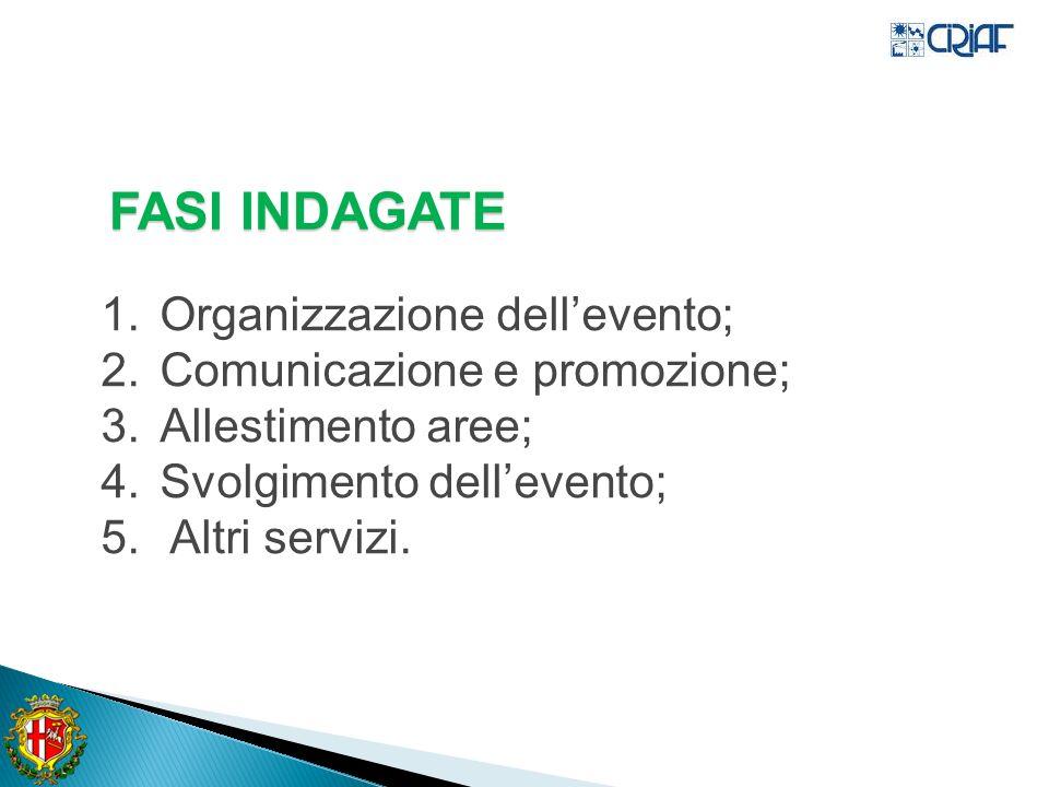 FASI INDAGATE Organizzazione dell'evento; Comunicazione e promozione;