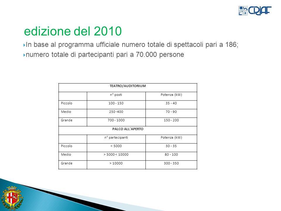 edizione del 2010 In base al programma ufficiale numero totale di spettacoli pari a 186; numero totale di partecipanti pari a 70.000 persone.