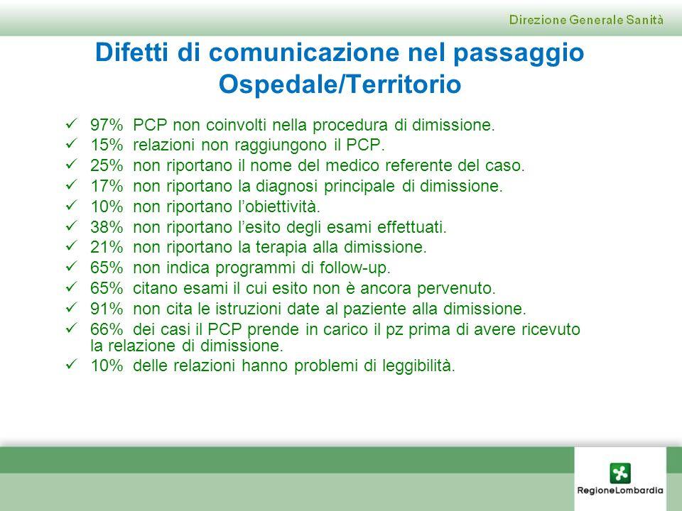 Difetti di comunicazione nel passaggio Ospedale/Territorio