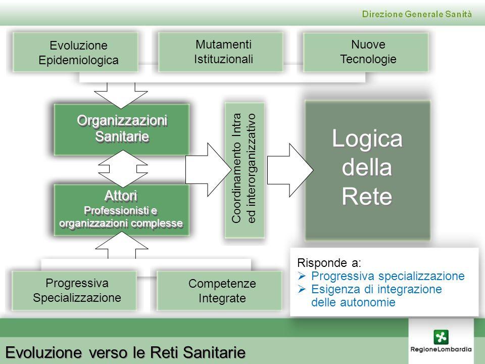 Logica della Rete Evoluzione verso le Reti Sanitarie Organizzazioni