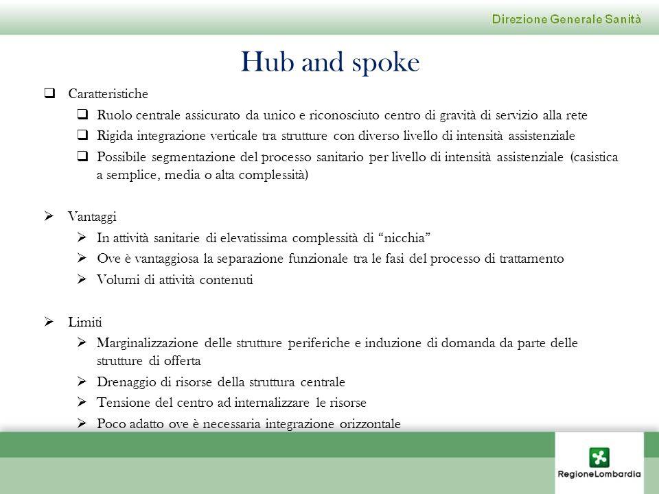 Hub and spoke Caratteristiche