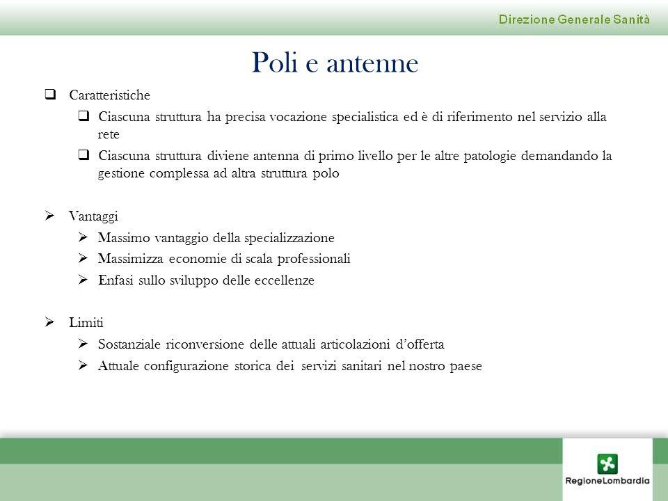 Poli e antenne Caratteristiche