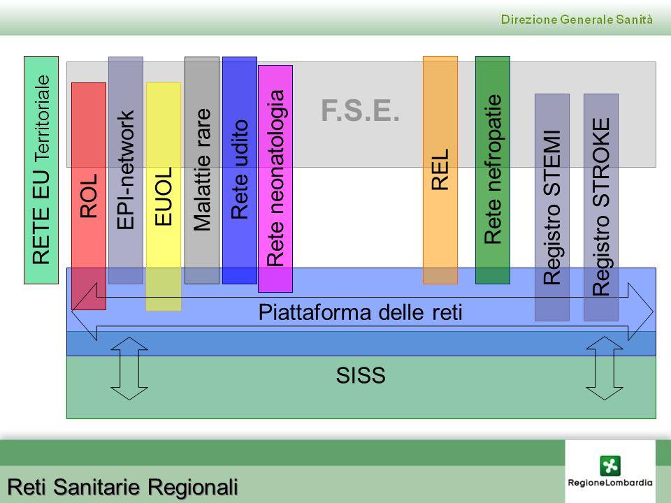 Piattaforma delle reti
