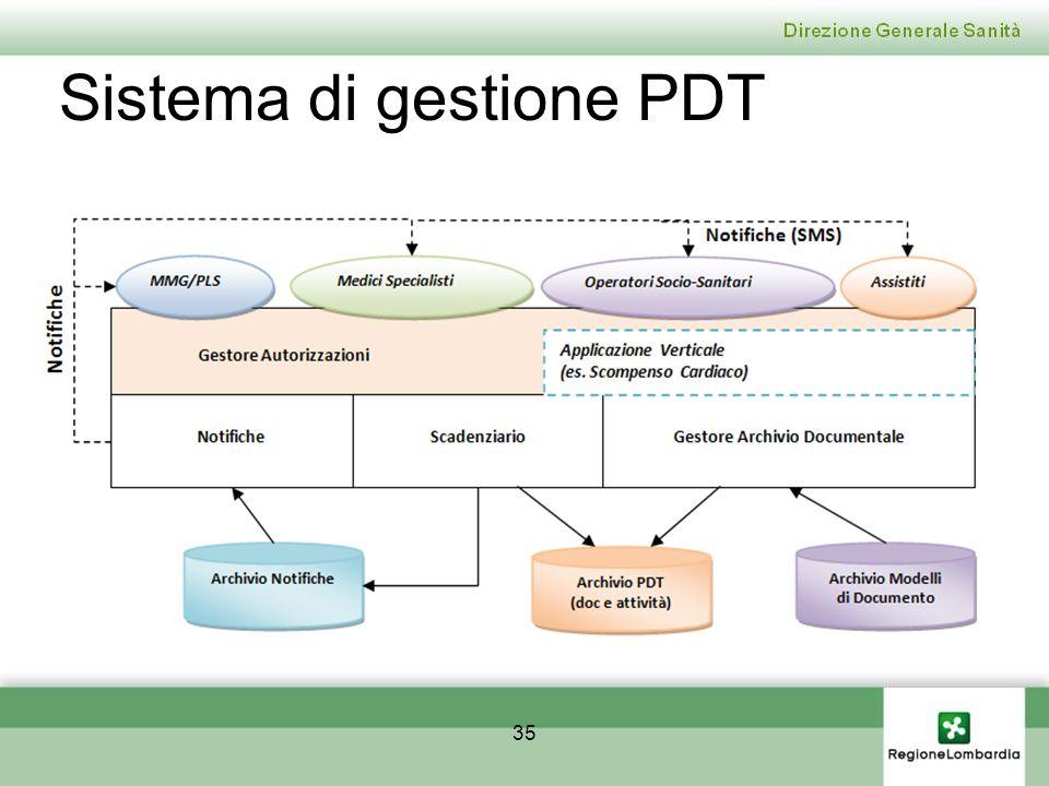 Sistema di gestione PDT