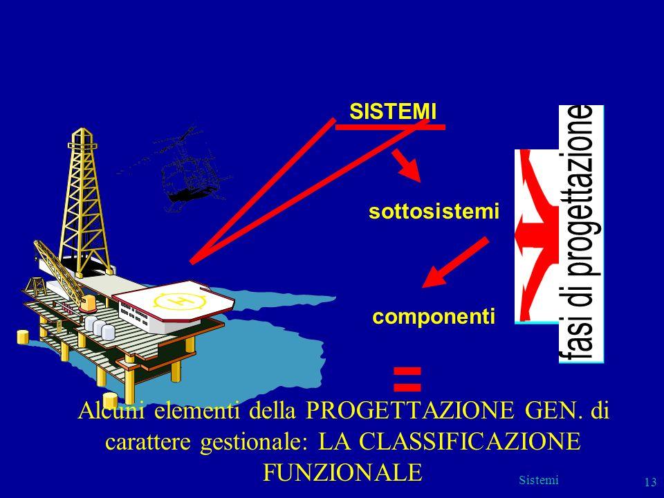 SISTEMI sottosistemi. componenti. Alcuni elementi della PROGETTAZIONE GEN. di carattere gestionale: LA CLASSIFICAZIONE FUNZIONALE.