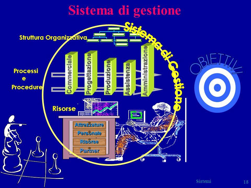 Sistema di gestione Sistema di Gestione OBIETTIVI