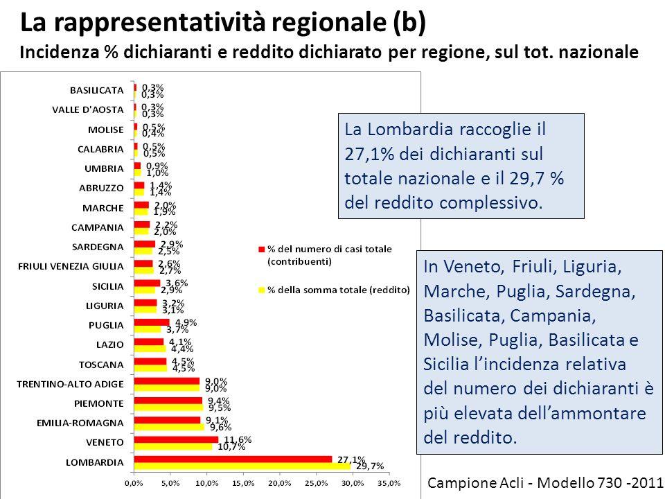 La rappresentatività regionale (b) Incidenza % dichiaranti e reddito dichiarato per regione, sul tot. nazionale
