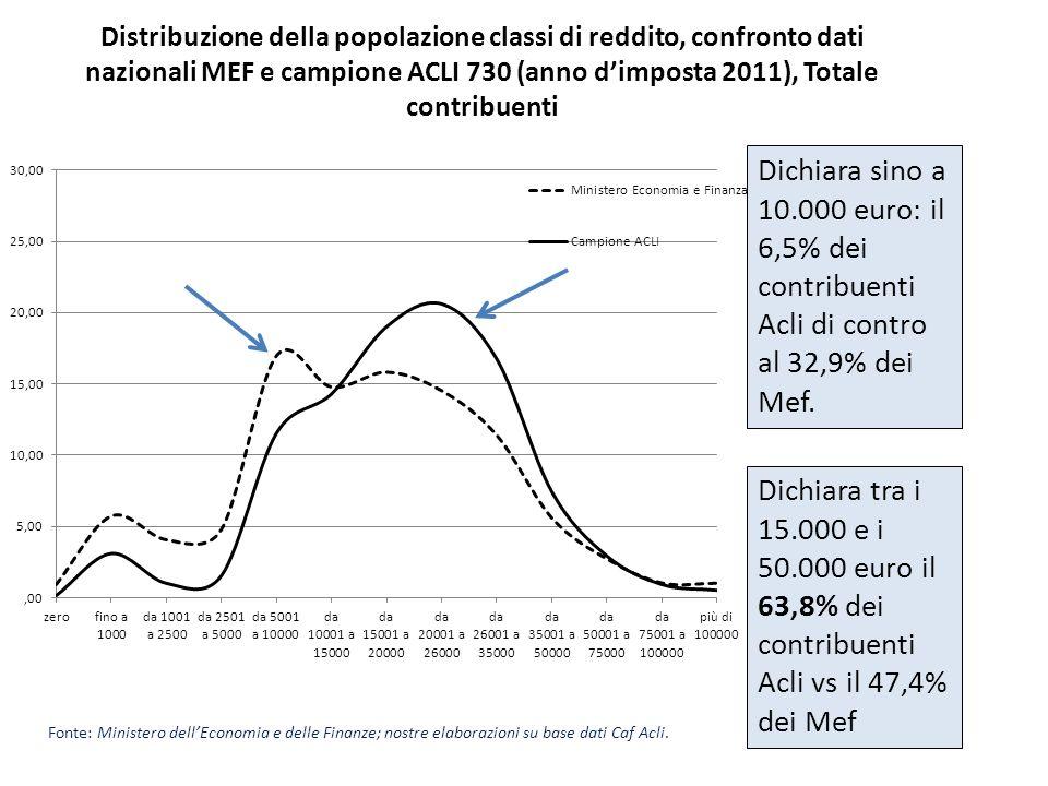 Distribuzione della popolazione classi di reddito, confronto dati nazionali MEF e campione ACLI 730 (anno d'imposta 2011), Totale contribuenti