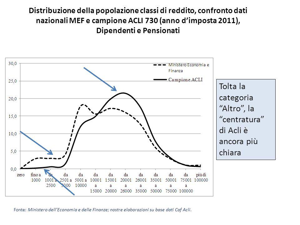 Distribuzione della popolazione classi di reddito, confronto dati nazionali MEF e campione ACLI 730 (anno d'imposta 2011), Dipendenti e Pensionati