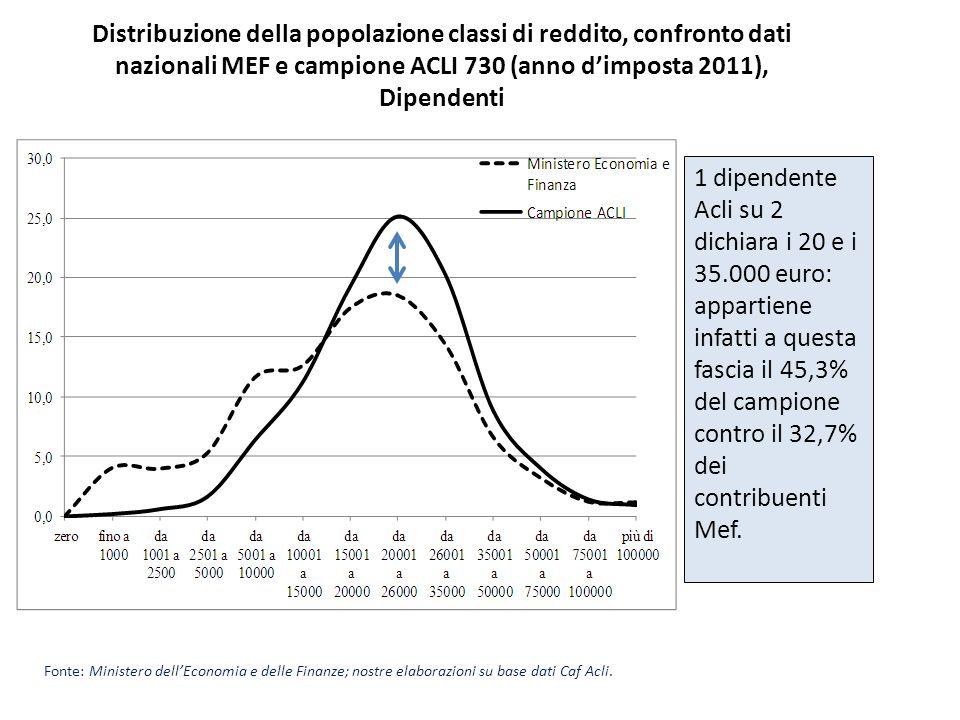 Distribuzione della popolazione classi di reddito, confronto dati nazionali MEF e campione ACLI 730 (anno d'imposta 2011), Dipendenti