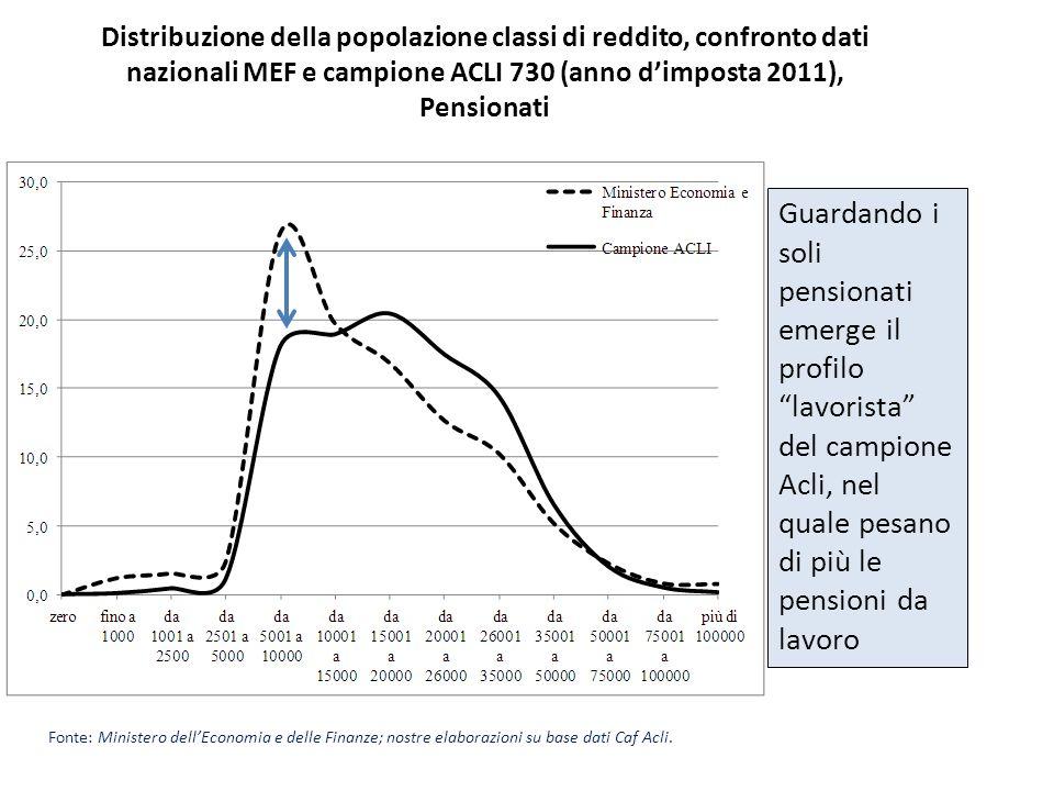 Distribuzione della popolazione classi di reddito, confronto dati nazionali MEF e campione ACLI 730 (anno d'imposta 2011), Pensionati