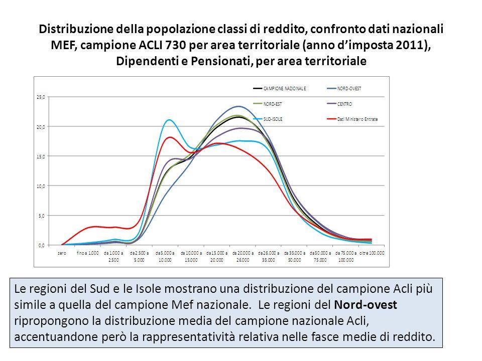 Distribuzione della popolazione classi di reddito, confronto dati nazionali MEF, campione ACLI 730 per area territoriale (anno d'imposta 2011), Dipendenti e Pensionati, per area territoriale