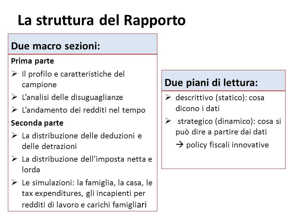 La struttura del Rapporto