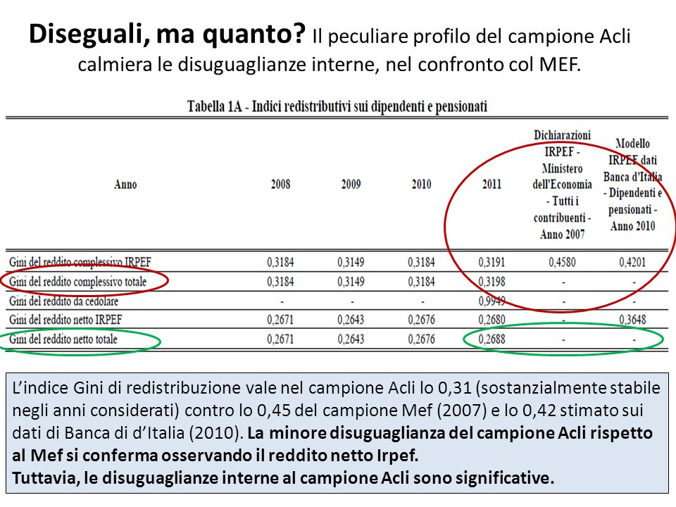 Diseguali, ma quanto Il peculiare profilo del campione Acli calmiera le disuguaglianze interne, nel confronto col MEF.