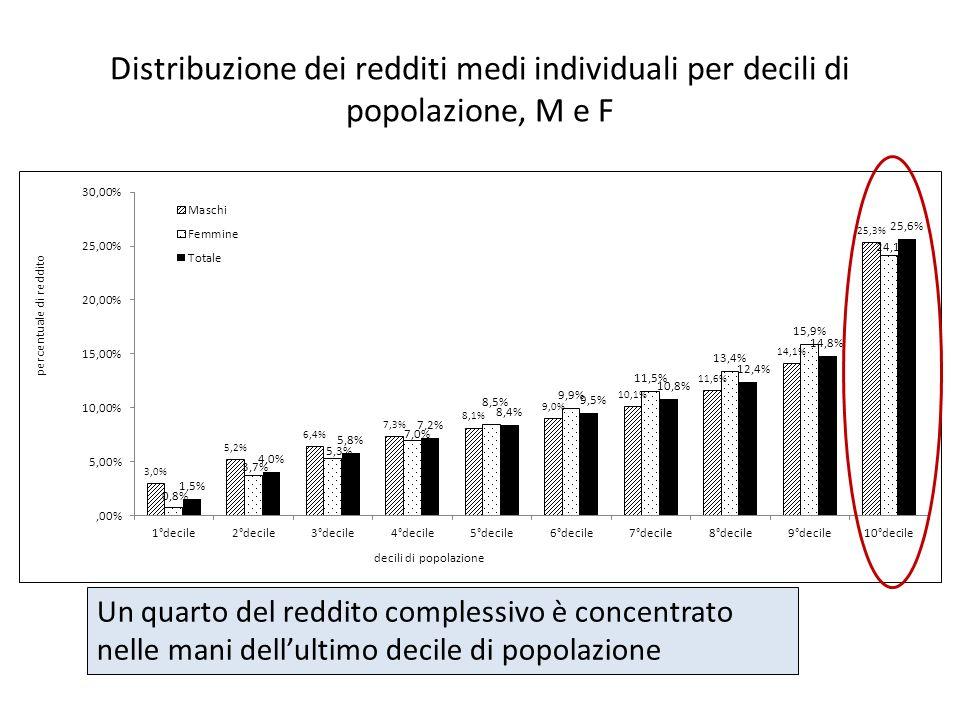 Distribuzione dei redditi medi individuali per decili di popolazione, M e F