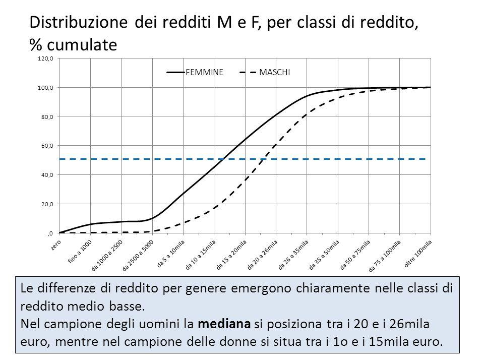 Distribuzione dei redditi M e F, per classi di reddito, % cumulate