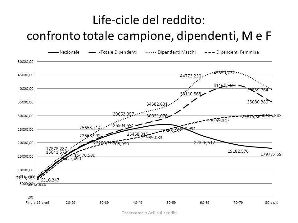 Life-cicle del reddito: confronto totale campione, dipendenti, M e F