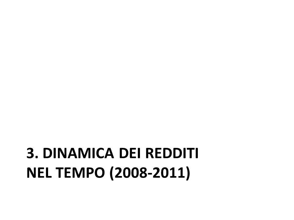 3. Dinamica dei redditi nel tempo (2008-2011)