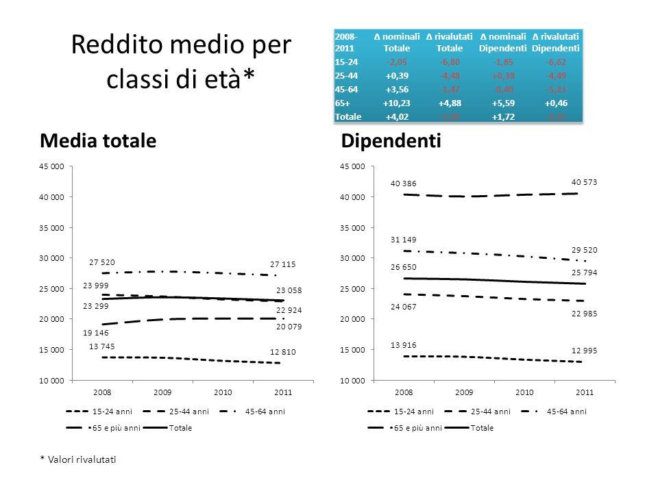 Reddito medio per classi di età*