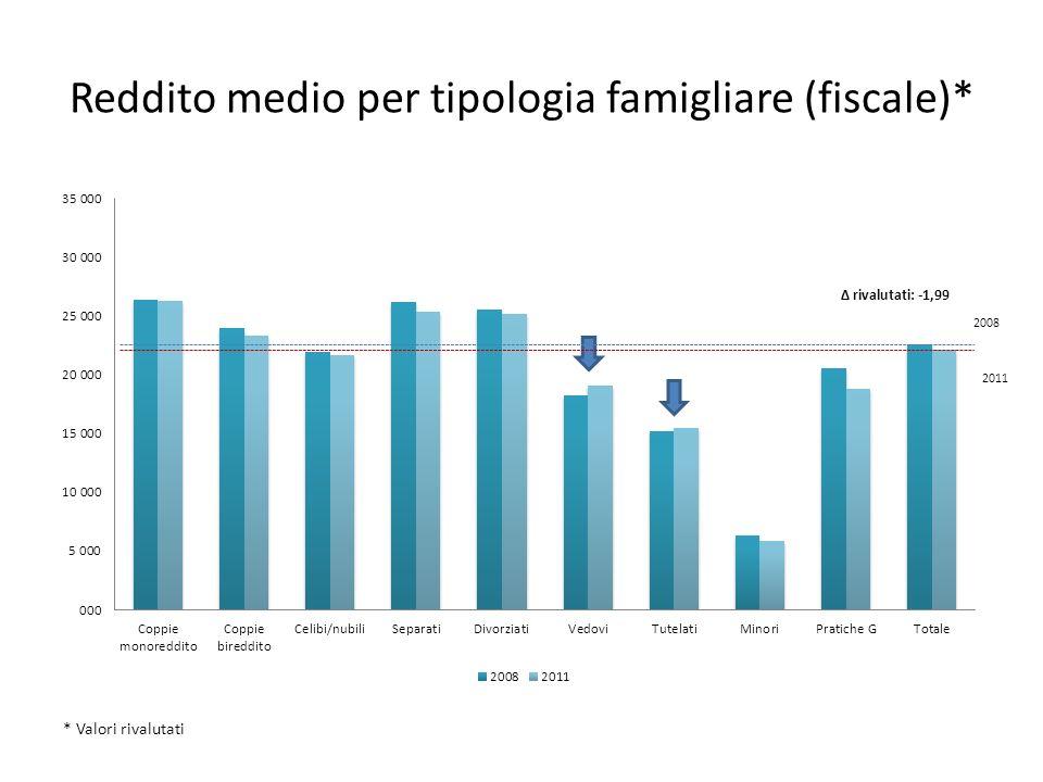 Reddito medio per tipologia famigliare (fiscale)*