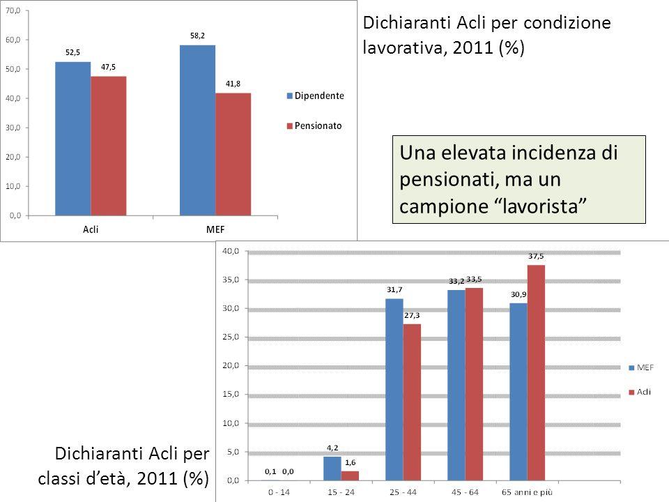 Dichiaranti Acli per condizione lavorativa, 2011 (%)