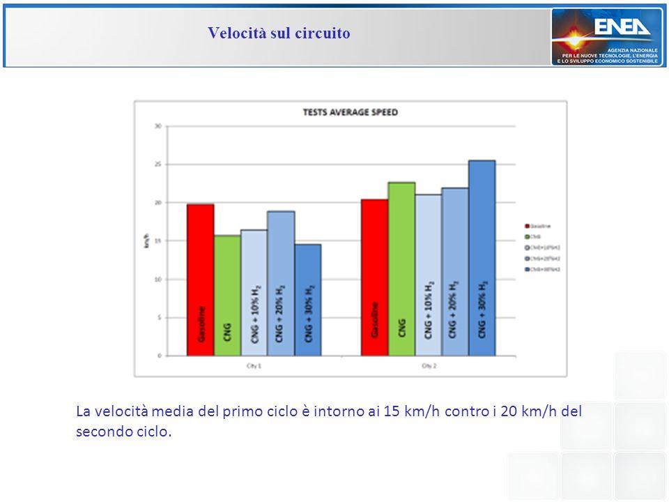 Velocità sul circuito La velocità media del primo ciclo è intorno ai 15 km/h contro i 20 km/h del secondo ciclo.