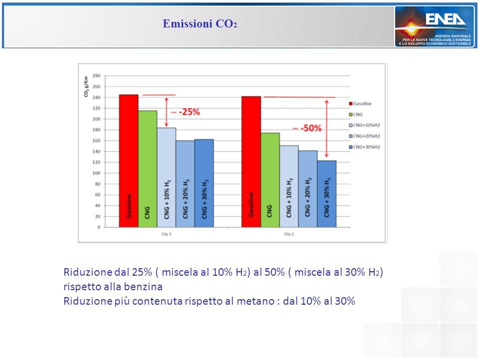 Emissioni CO2 Riduzione dal 25% ( miscela al 10% H2) al 50% ( miscela al 30% H2) rispetto alla benzina.