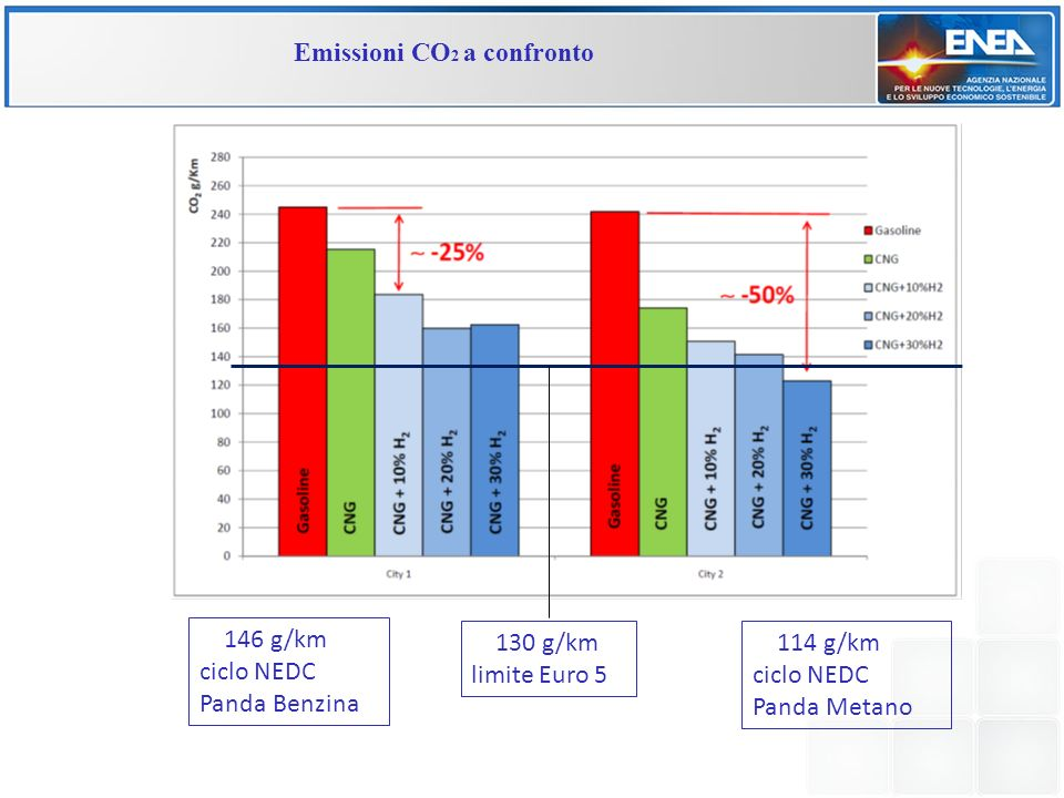 Emissioni CO2 a confronto