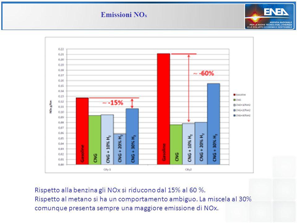 Emissioni NOx Rispetto alla benzina gli NOx si riducono dal 15% al 60 %.