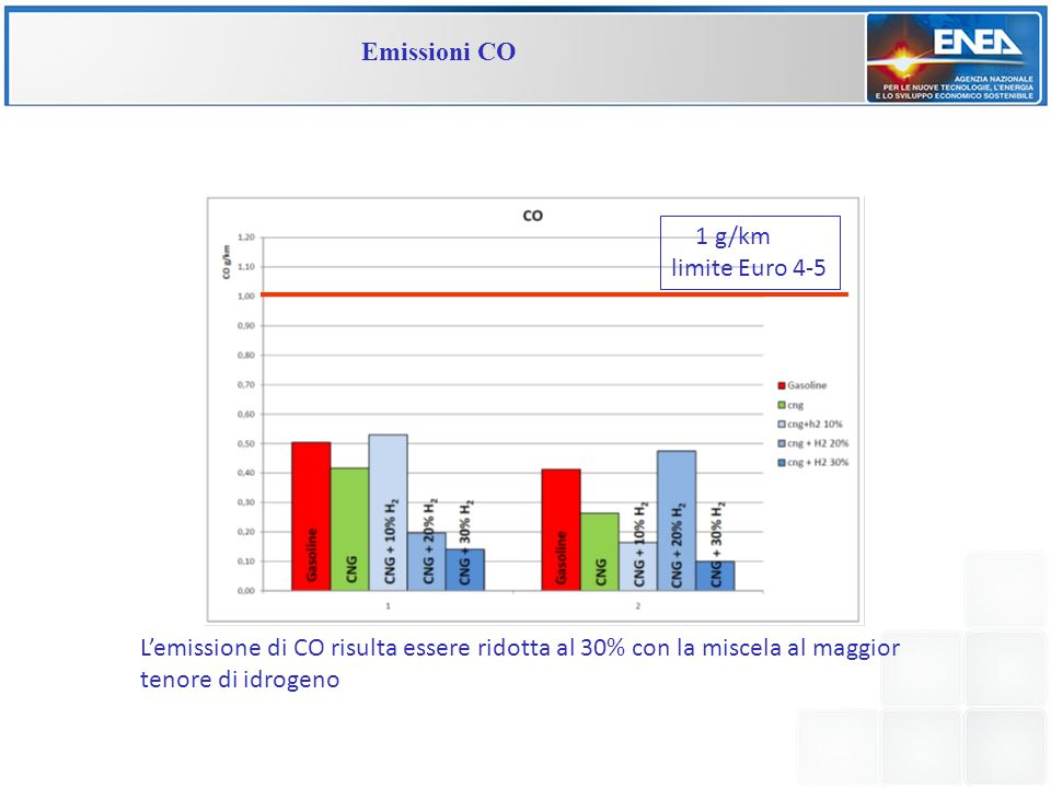 Emissioni CO 1 g/km limite Euro 4-5.