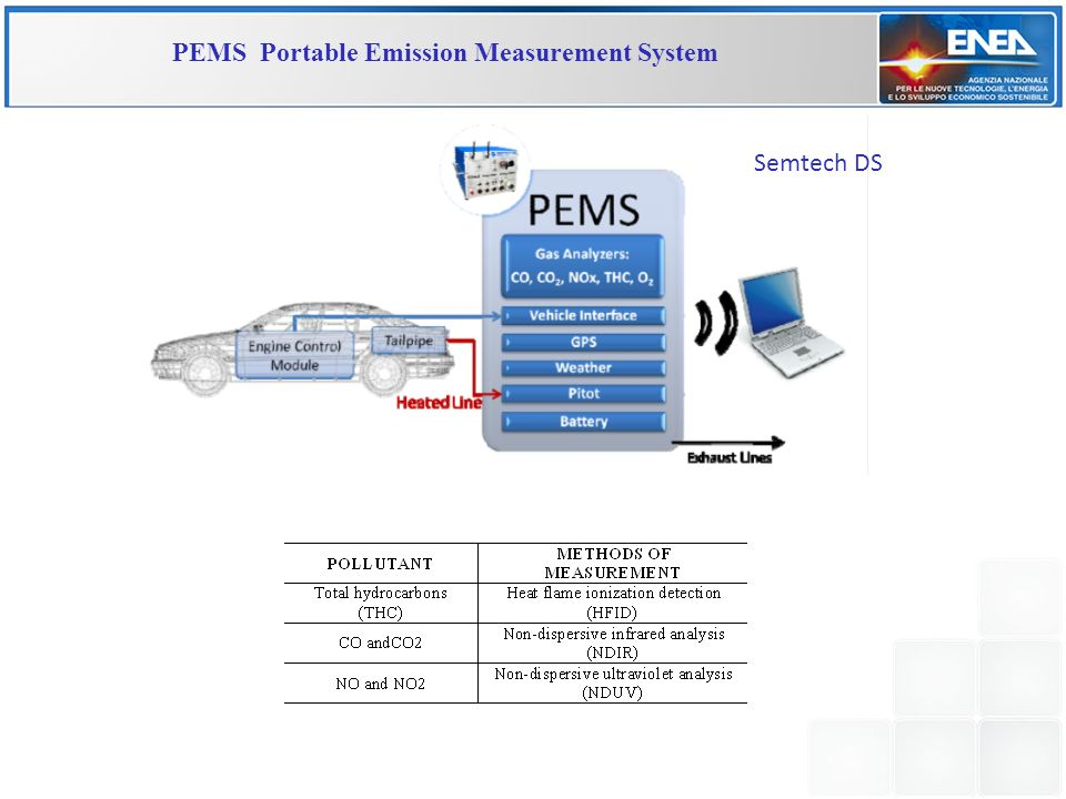 PEMS Portable Emission Measurement System