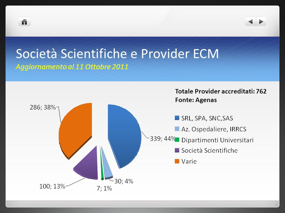 Società Scientifiche e Provider ECM Aggiornamento al 11 Ottobre 2011