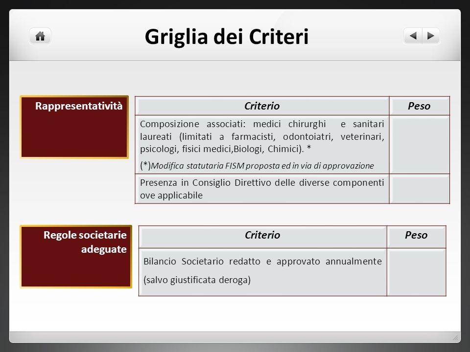 Griglia dei Criteri Rappresentatività Criterio Peso