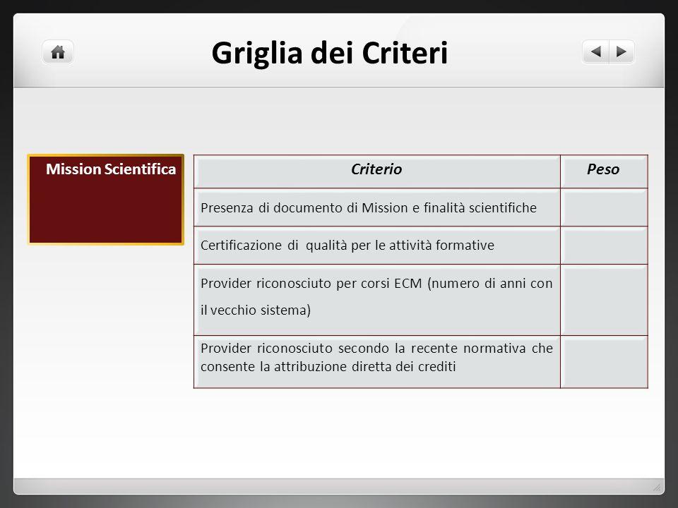 Griglia dei Criteri Mission Scientifica Criterio Peso