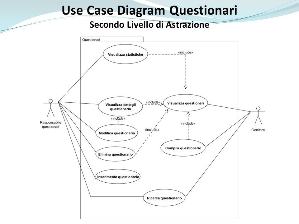 Use Case Diagram Questionari Secondo Livello di Astrazione
