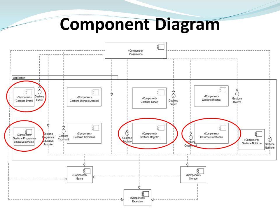 Component Diagram «Questo è il component diagram corrispettivo» basta questo, si può togliere se non c'è tempo.