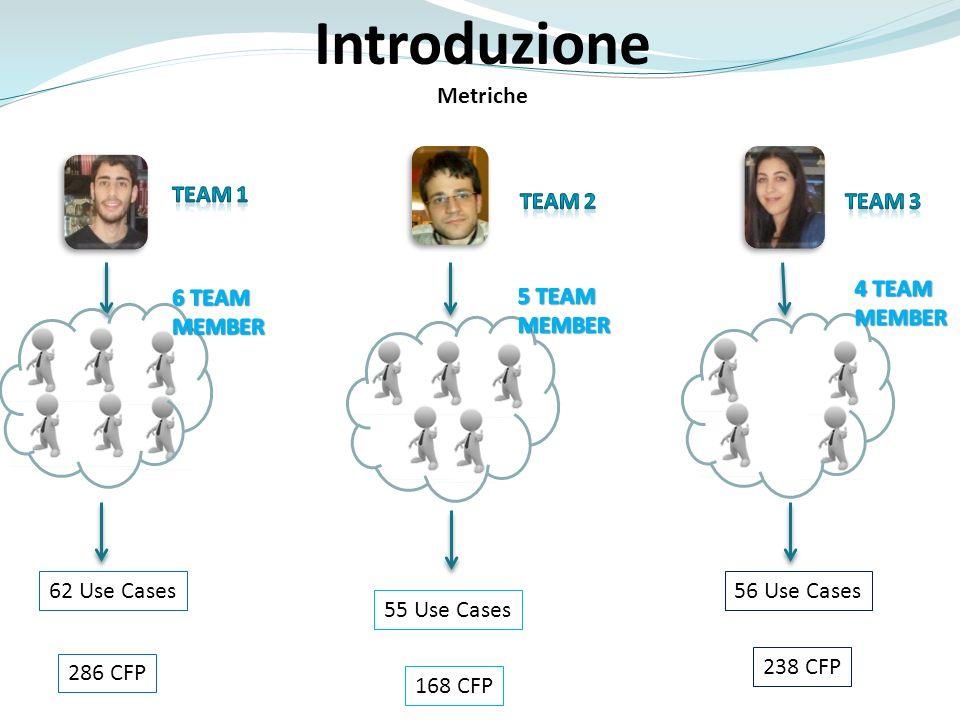 Introduzione Metriche Team 1 Team 2 Team 3 4 TEAM MEMBER 6 TEAM MEMBER