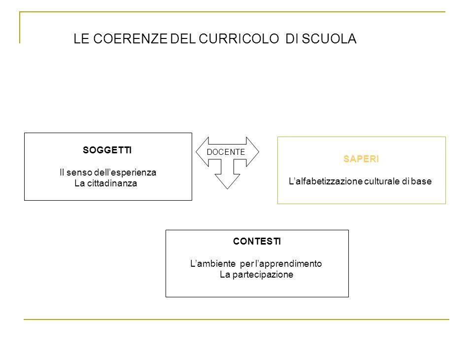 LE COERENZE DEL CURRICOLO DI SCUOLA