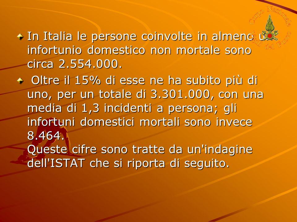 In Italia le persone coinvolte in almeno un infortunio domestico non mortale sono circa 2.554.000.