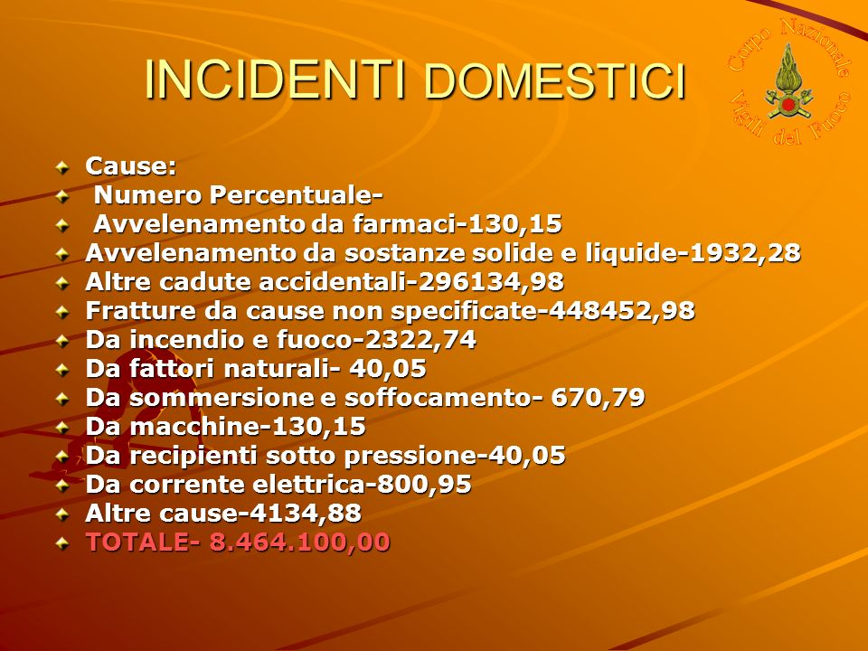 INCIDENTI DOMESTICI Cause: Numero Percentuale-